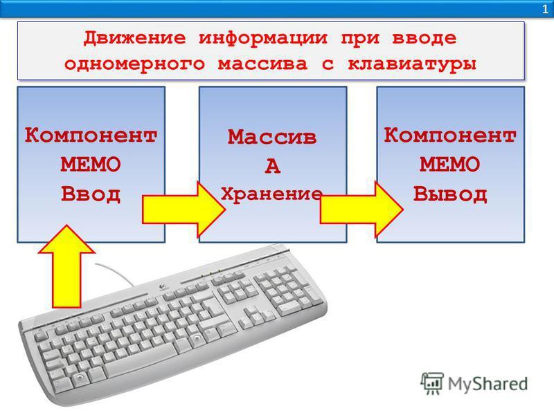 1 1 Компонент МЕМО Ввод Массив А Хранение Компонент МЕМО Вывод Движение информации при вводе одномерного массива с клавиатуры