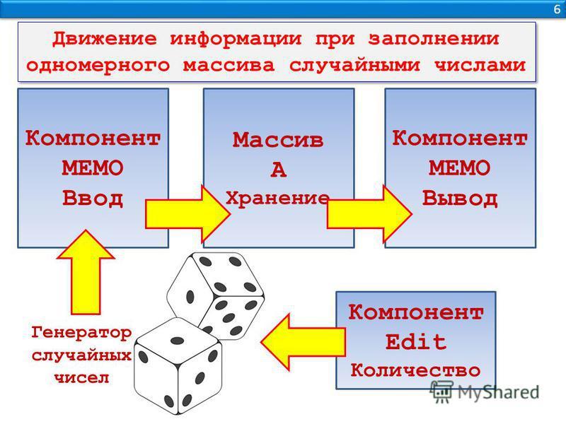 6 6 Компонент МЕМО Ввод Массив А Хранение Компонент МЕМО Вывод Движение информации при заполнении одномерного массива случайными числами Компонент Edit Количество Генератор случайных чисел