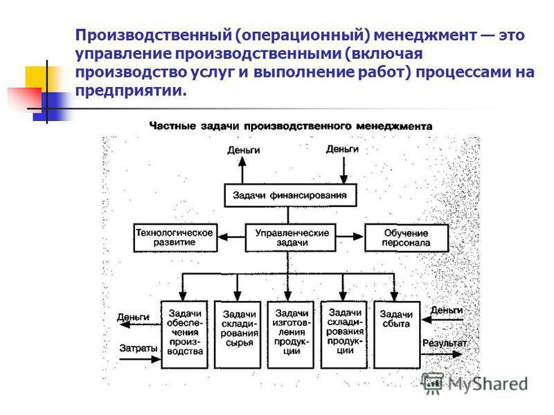 Производственный (операционный) менеджмент это управление производственными (включая производство услуг и выполнение работ) процессами на предприятии.