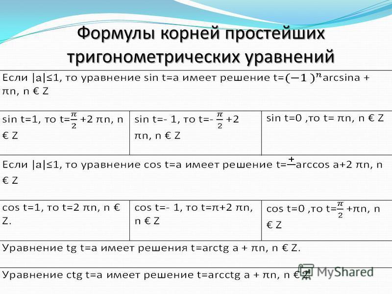 Формулы корней простейших тригонометрических уравнений