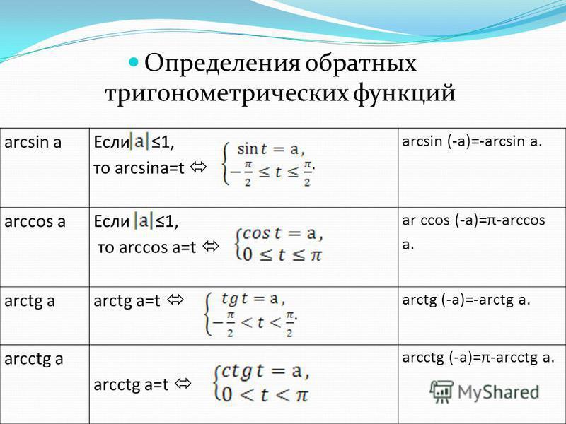 arcsin а Если 1, то arcsinа=t arcsin (-а)=-arcsin а. arсcos а Если 1, то arсcos а=t ar ccos (-а)=π-arccos а. arctg а arctg а=t arctg (-а)=-arctg а. arcctg а arcctg а=t arcctg (-а)=π-arcctg а. Определения обратных тригонометрических функций