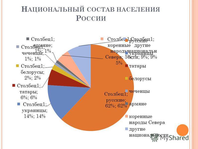 Н АЦИОНАЛЬНЫЙ СОСТАВ НАСЕЛЕНИЯ Р ОССИИ
