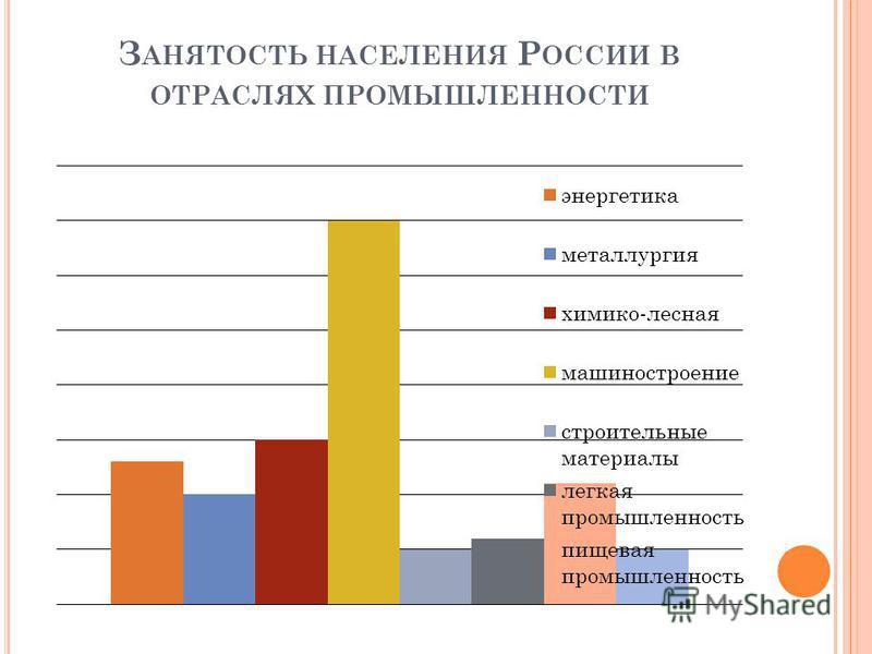 З АНЯТОСТЬ НАСЕЛЕНИЯ Р ОССИИ В ОТРАСЛЯХ ПРОМЫШЛЕННОСТИ