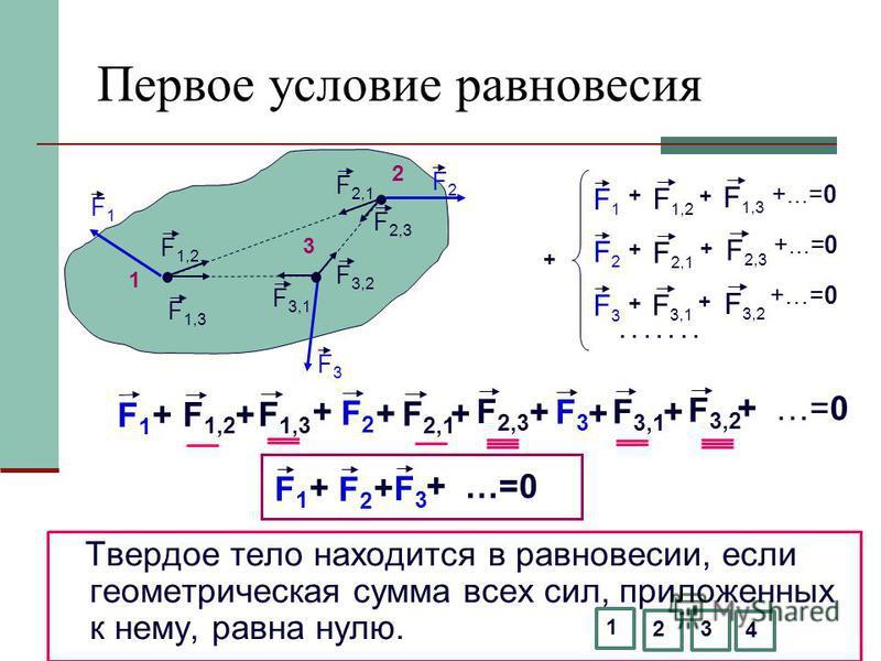Первое условие равновесия Твердое тело находится в равновесии, если геометрическая сумма всех сил, приложенных к нему, равна нулю. F 1,2 F 2,1 F 3,1 F 3,2 F 1,3 F 2,3 1 2 3 F1F1 F2F2 F3F3 F1F1 F 1,2 F 1,3 +...=0 + + F2F2 F 2,1 F 2,3 + + +...=0 F3F3 F