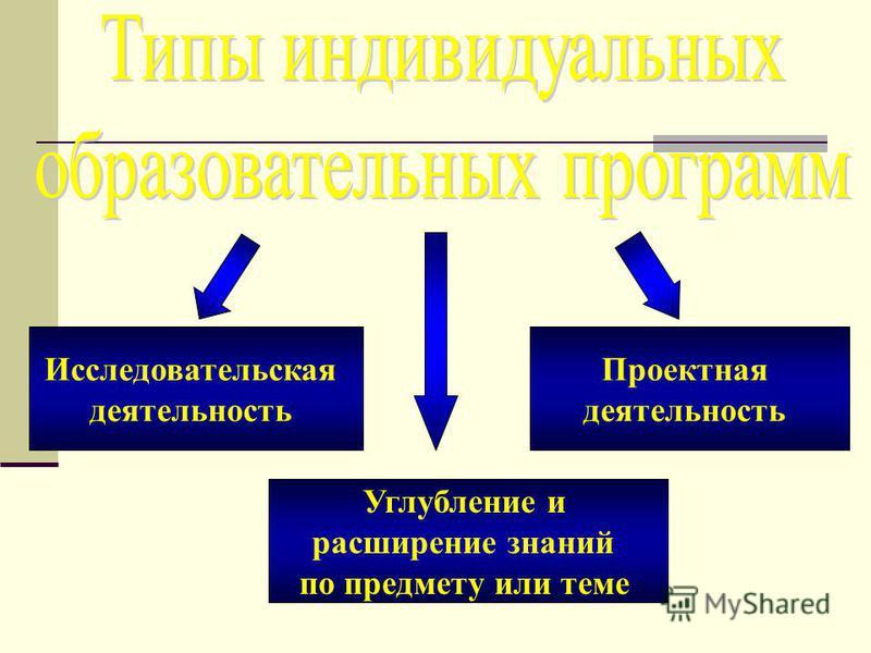 Углубление и расширение знаний по предмету или теме Исследовательская деятельность Проектная деятельность