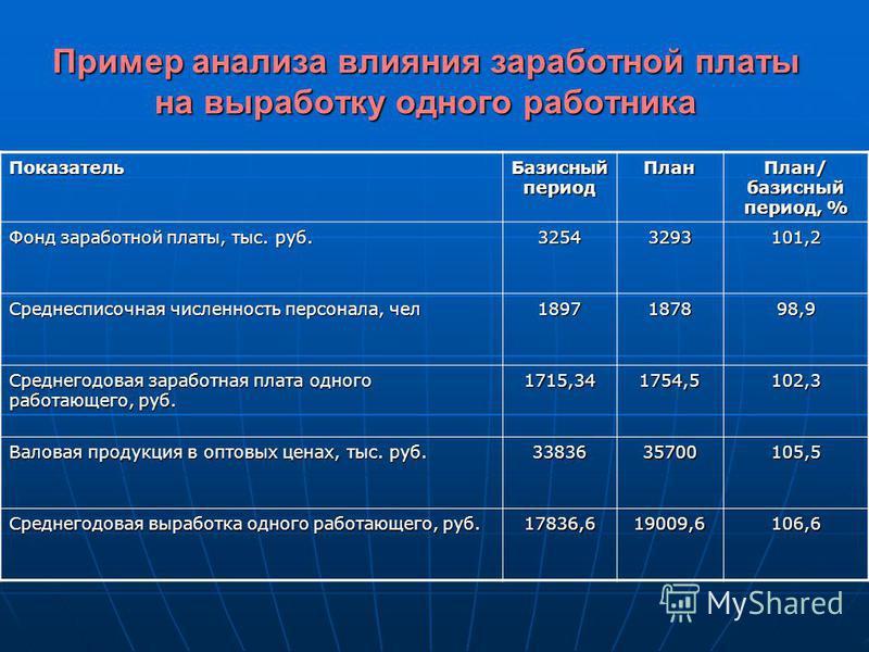 Пример анализа влияния заработной платы на выработку одного работника Показатель Базисный период План План/ базисный период, % Фонд заработной платы, тыс. руб. 32543293101,2 Среднесписочная численность персонала, чел 1897187898,9 Среднегодовая зарабо