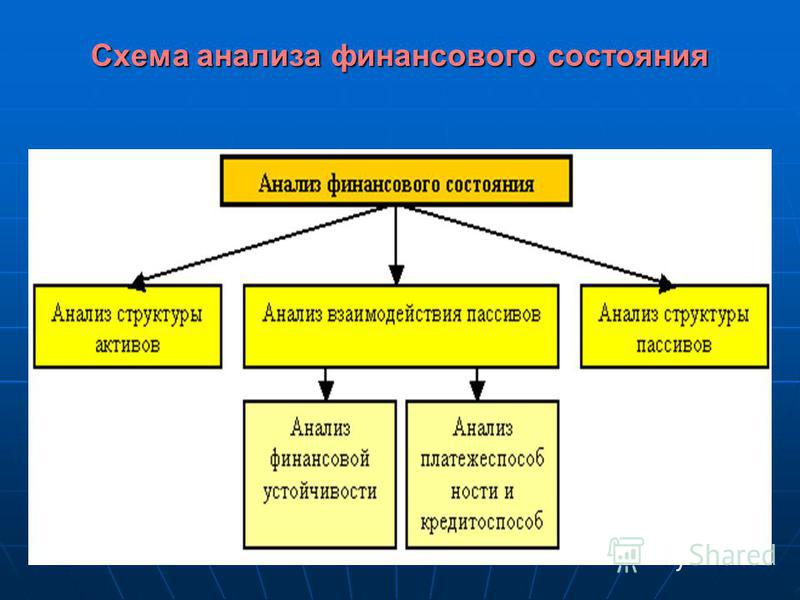 Схема анализа финансового состояния