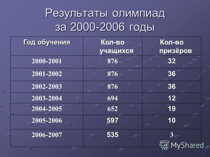 Результаты олимпиад за 2000-2006 годы Год обучения Кол-во учащихся Кол-во призёров 2000-2001876 32 2001-2002876 36 2002-2003876 36 2003-2004694 12 2004-2005652 19 2005-2006 59710 2006-2007 535 3