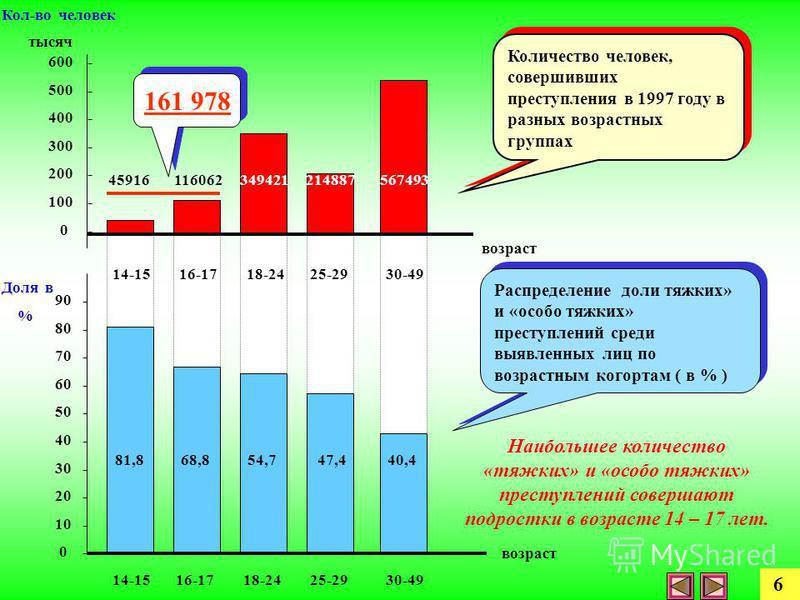 81,8 68,8 54,7 47,4 40,4 45916 116062 349421 214887 567493 90 - 80 - 70 - 60 - 50 - 40 - 30 - 20 - 10 - 0 - возраст Доля в % 14-15 16-17 18-24 25-29 30-49 Количество человек, совершивших преступления в 1997 году в разных возрастных группах Распределе