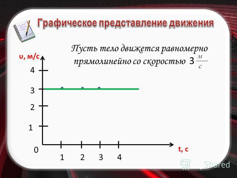 υ, м/c t, c Пусть тело движется равномерно прямолинейно со скоростью 3 0 1234 1 2 3 4