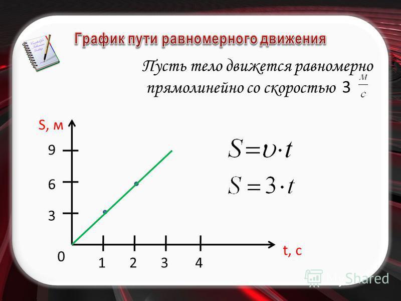 S, м t, c 1 0 234 3 6 9 Пусть тело движется равномерно прямолинейно со скоростью 3