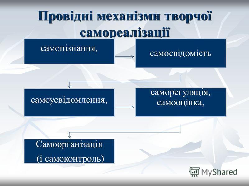 Провідні механізми творчої самореалізації самопізнання, самосвідомість самоусвідомлення, саморегуляція, самооцінка, Самоорганізація (і самоконтроль)