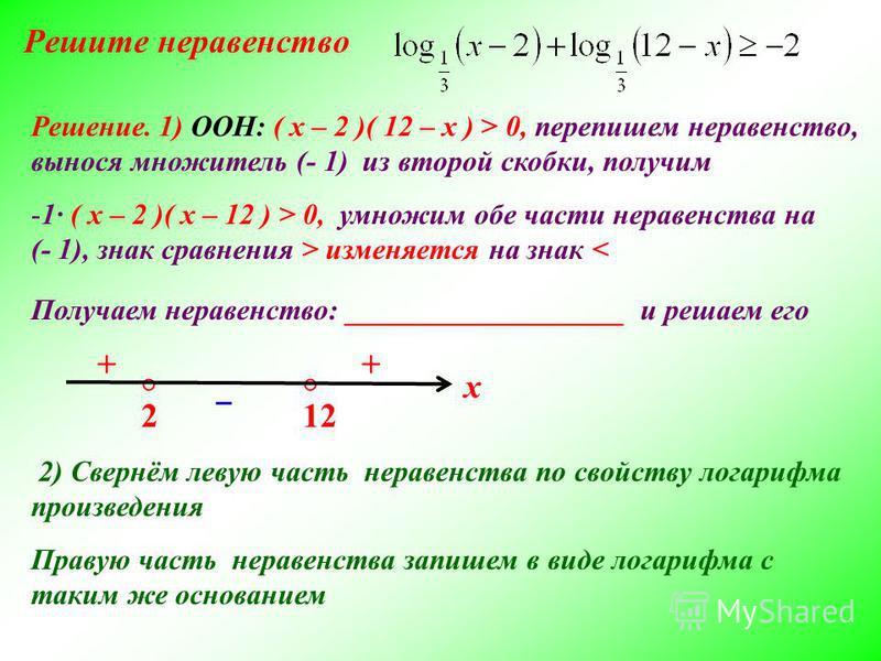 Решите неравенство 122 x Решение. 1) ООН: ( х – 2 )( 12 – х ) > 0, перепишем неравенство, вынося множитель (- 1) из второй скобки, получим -1 ( х – 2 )( х – 12 ) > 0, умножим обе части неравенства на (- 1), знак сравнения > изменяется на знак < Получ