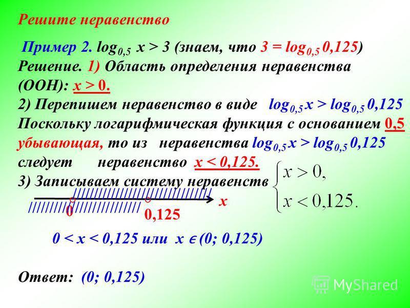 Пример 2. log 0,5 x > 3 (знаем, что 3 = log 0,5 0,125) Решение. 1) Область определения неравенства (ООН): х > 0. 2) Перепишем неравенство в виде log 0,5 x > log 0,5 0,125 Поскольку логарифмическая функция с основанием 0,5 убывающая, то из неравенства