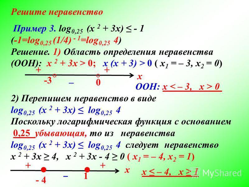 Пример 3. log 0,25 (x 2 + 3x) - 1 (-1=log 0,25 (1/4) - 1 =log 0,25 4) Решение. 1) Область определения неравенства (ООН): x 2 + 3x > 0; х (x + 3) > 0 ( x 1 = – 3, x 2 = 0) 2) Перепишем неравенство в виде log 0,25 (x 2 + 3x) log 0,25 4 Поскольку логари