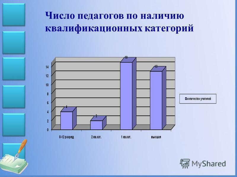 Число педагогов по наличию квалификационных категорий