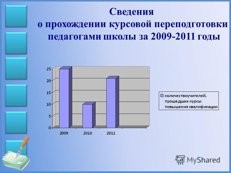 Сведения о прохождении курсовой переподготовки педагогами школы за 2009-2011 годы