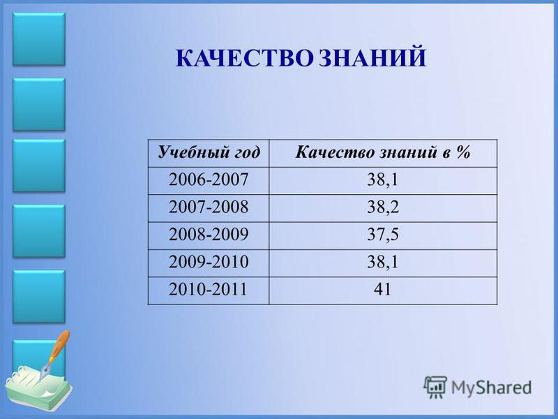 Учебный год Качество знаний в % 2006-200738,1 2007-200838,2 2008-200937,5 2009-201038,1 2010-201141 КАЧЕСТВО ЗНАНИЙ