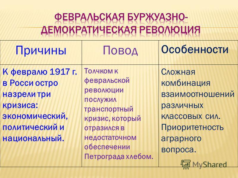 Причины Повод Особенности К февралю 1917 г. в Росси остро назрели три кризиса: экономический, политический и национальный. Толчком к февральской революции послужил транспортный кризис, который отразился в недостаточном обеспечении Петрограда хлебом.