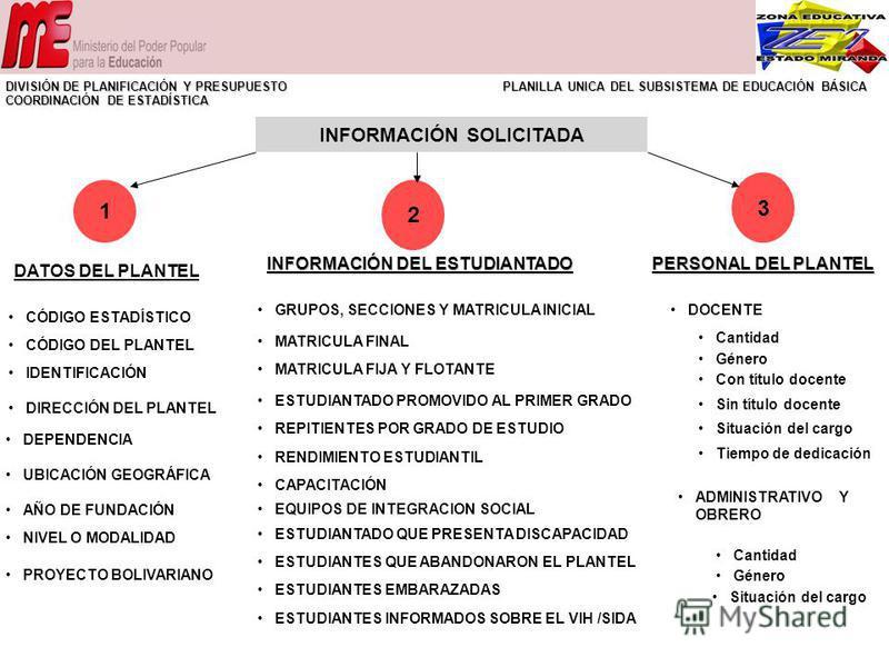 INFORMACIÓN SOLICITADA 1 INFORMACIÓN DEL ESTUDIANTADO PERSONAL DEL PLANTEL DEPENDENCIA UBICACIÓN GEOGRÁFICA AÑO DE FUNDACIÓN NIVEL O MODALIDAD PROYECTO BOLIVARIANO DIRECCIÓN DEL PLANTEL IDENTIFICACIÓN DATOS DEL PLANTEL CÓDIGO DEL PLANTEL CÓDIGO ESTAD