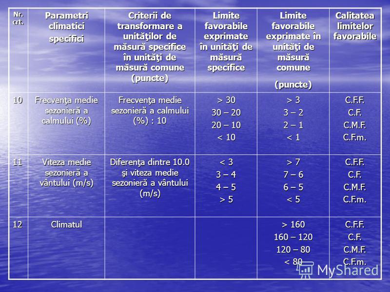 Nr. crt. Parametri climatici specifici Criterii de transformare a unităţilor de măsură specifice în unităţi de măsură comune (puncte) Limite favorabile exprimate în unităţi de măsură specifice Limite favorabile exprimate în unităţi de măsură comune (