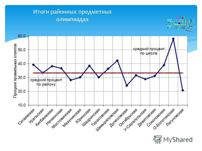 Итоги районных предметных олимпиадах