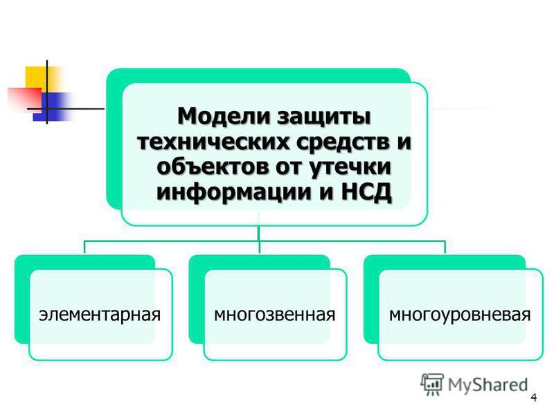 Модели защиты технических средств и объектов от утечки информации и НСД элементарная многозвенная многоуровневая 4