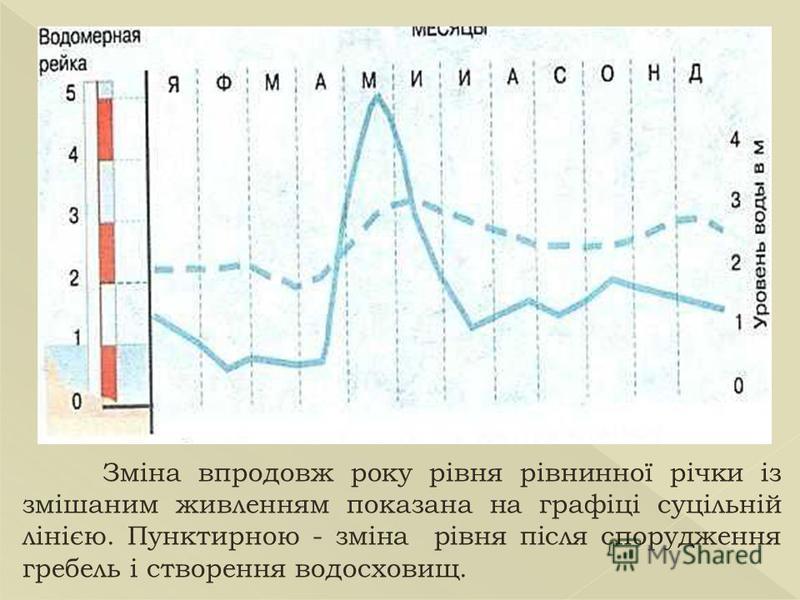 Зміна впродовж року рівня рівнинної річки із змішаним живленням показана на графіці суцільній лінією. Пунктирною - зміна рівня після спорудження гребель і створення водосховищ.