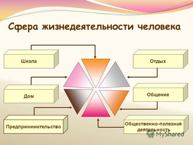Сфера жизнедеятельности человека Общение Дом Школа Общественно-полезная деятельность Предпринимательство Отдых