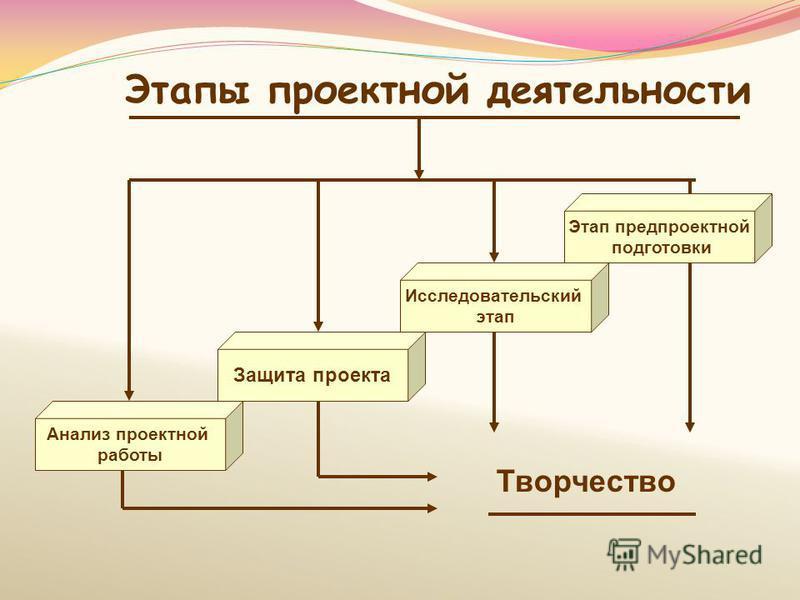Этапы проектной деятельности Исследовательский этап Защита проекта Творчество Этап предпроектной подготовки Анализ проектной работы