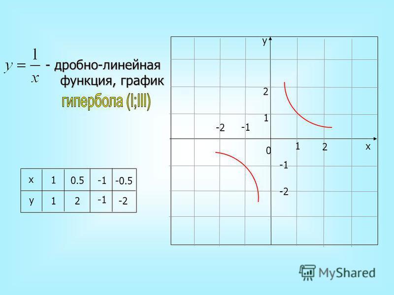 - дробно-линейная функция, график 2 1 1 2 y x -2 -2 0 1 1 0.5 2 x y -0.5 -2