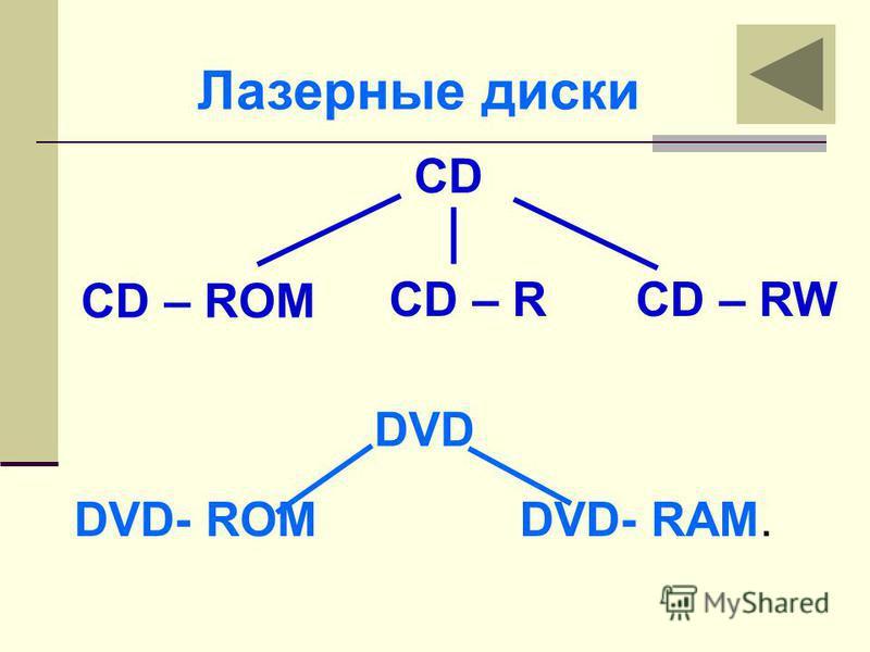 Лазерные диски DVD DVD- ROM DVD- RАM. CD – ROM CD – RCD – RW CD