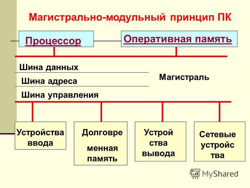 Магистрально-модульный принцип ПК Процессор Оперативная память Шина данных Шина адреса Шина управления Устройства ввода Долговре менная память Устрой ства вывода Сетевые устройства Магистраль