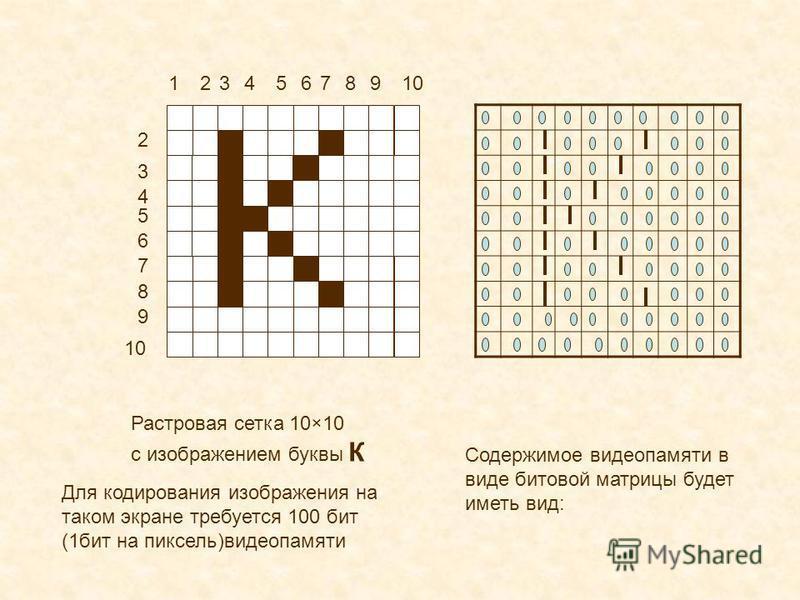 12 2 3 3 4 4 5 5 6 6 7 7 8 8 9 9 10 Растровая сетка 10×10 с изображением буквы К Для кодирования изображения на таком экране требуется 100 бит (1 бит на пиксель)видеопамяти Содержимое видеопамяти в виде битовой матрицы будет иметь вид: