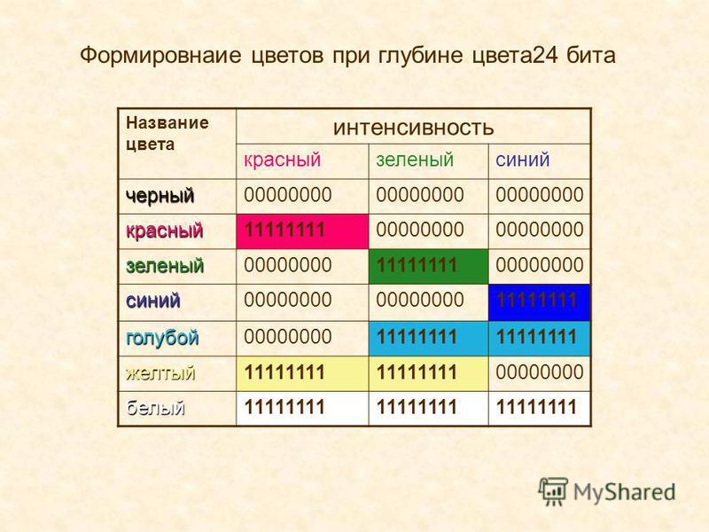 Формировнаие цветов при глубине цвета 24 бита Название цвета интенсивность красный зеленый синий черный 00000000 красный 1111111100000000 зеленый 1111111100000000 синий 11111111 голубой 0000000011111111 желтый 00000000 белый 11111111