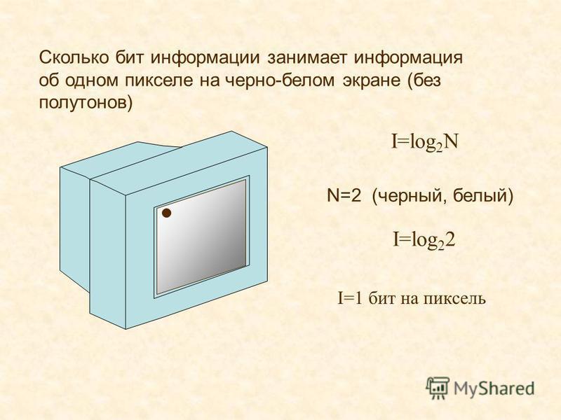 Сколько бит информации занимает информация об одном пикселе на черно-белом экране (без полутонов) I=log 2 N I=log 2 2 N=2 (черный, белый) I=1 бит на пиксель