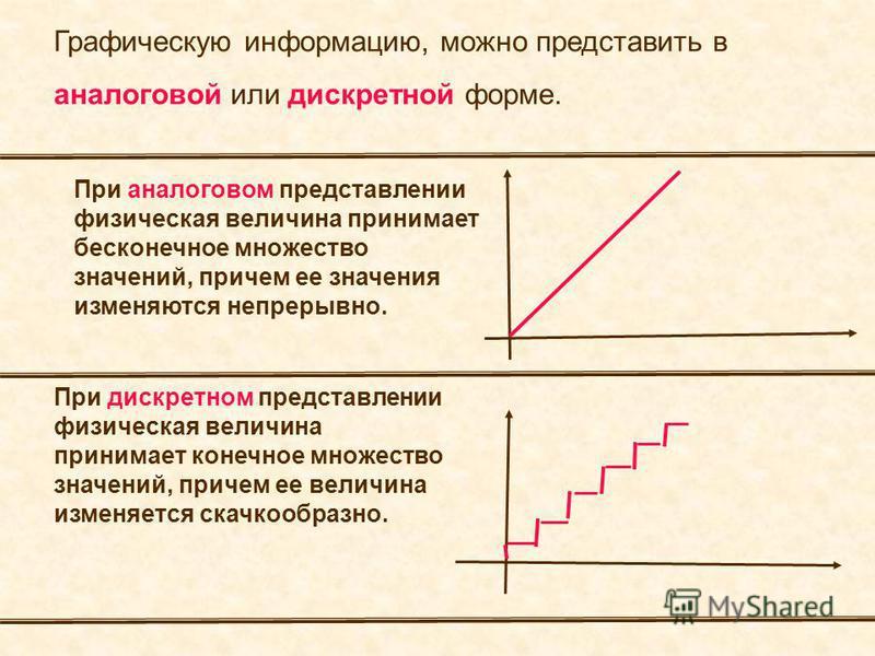 Графическую информацию, можно представить в аналоговой или дискретной форме. При дискретном представлении физическая величина принимает конечное множество значений, причем ее величина изменяется скачкообразно. При аналоговом представлении физическая