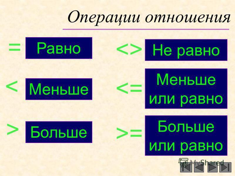 Операции отношения Не равно <> Меньше = Равно Больше < > <=<= >=>= Меньше или равно Больше или равно