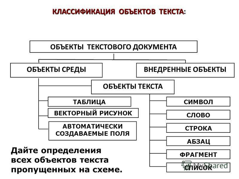КЛАССИФИКАЦИЯ ОБЪЕКТОВ ТЕКСТА: Дайте определения всех объектов текста пропущенных на схеме. ОБЪЕКТЫ ТЕКСТОВОГО ДОКУМЕНТА ВНЕДРЕННЫЕ ОБЪЕКТЫ ОБЪЕКТЫ ТЕКСТА АВТОМАТИЧЕСКИ СОЗДАВАЕМЫЕ ПОЛЯ ВЕКТОРНЫЙ РИСУНОК ОБЪЕКТЫ ТЕКСТОВОГО ДОКУМЕНТА ОБЪЕКТЫ СРЕДЫВНЕД
