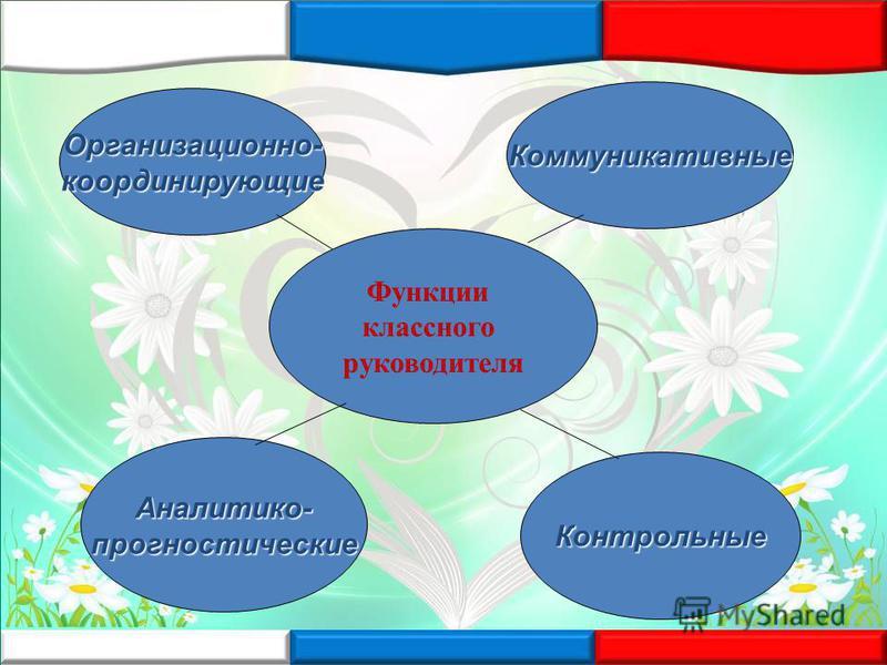 Функции классного руководителя Организационно-координирующие Коммуникативные Аналитико-прогностические Контрольные