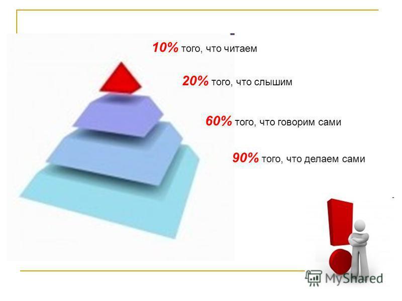 10% того, что читаем 20% того, что слышим 60% того, что говорим сами 90% того, что делаем сами