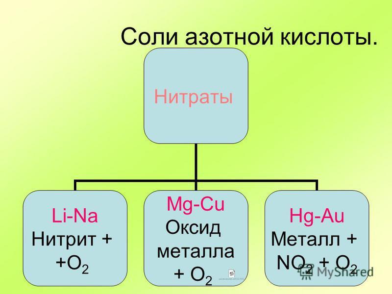 Соли азотной кислоты. Нитраты Li-Na Нитрит + +О2 Mg-Cu Оксид металла + О2 Hg-Au Металл + NO2 + O2