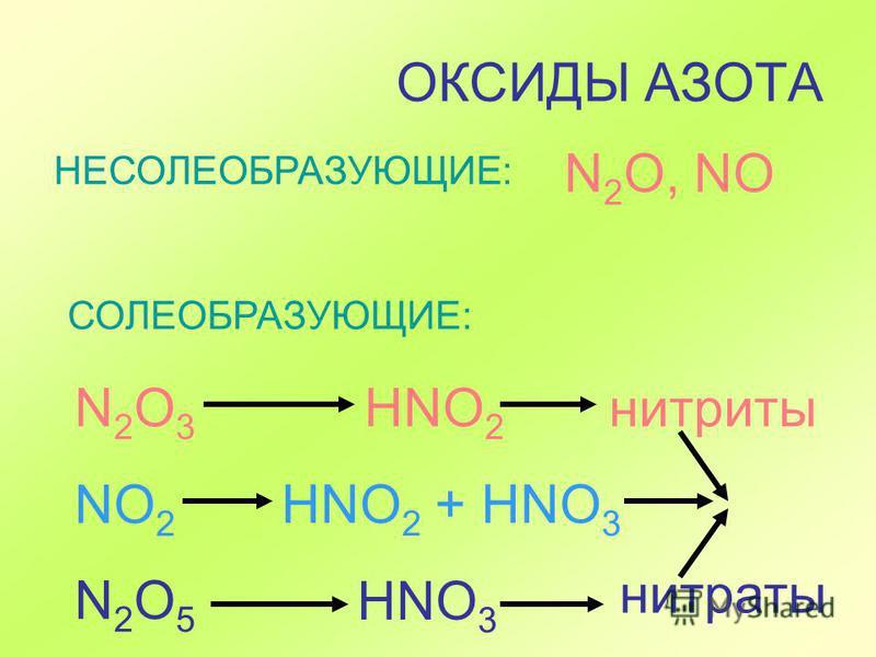 ОКСИДЫ АЗОТА НЕСОЛЕОБРАЗУЮЩИЕ: N 2 O, NO СОЛЕОБРАЗУЮЩИЕ: N 2 O 3 NO 2 N 2 O 5 HNO 2 нитриты HNO 3 нитраты HNO 2 + HNO 3