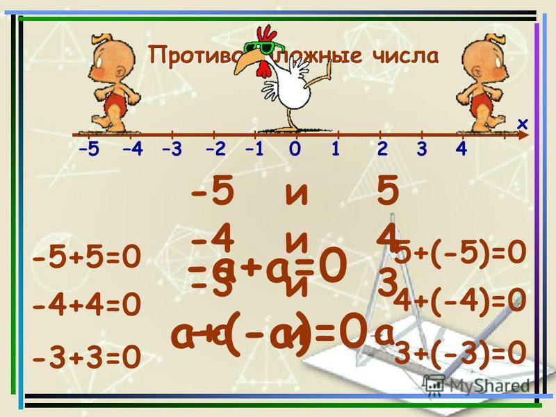 –5–4–3–2–101234 х Противоположные числа Противоположные числа -5 и 5 -4 и 4 -3 и 3 -а и а -5+5=0 -4+4=0 -3+3=0 -а+а=0 5+(-5)=0 4+(-4)=0 3+(-3)=0 а+(-а)=0