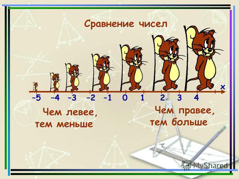 Сравнение чисел Сравнение чисел –5–4–3–2–101234 х Чем правее, тем больше Чем левее, тем меньше
