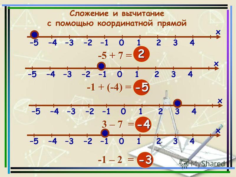 –5–4–3–2–101234 х Сложение и вычитание с помощью координатной прямой -5 + 7 = … 2 –5–4–3–2–101234 х -1 + (-4) = … -5 –5–4–3–2–101234 х 3 – 7 = … -4 –5–4–3–2–101234 х -1 – 2 = … -3