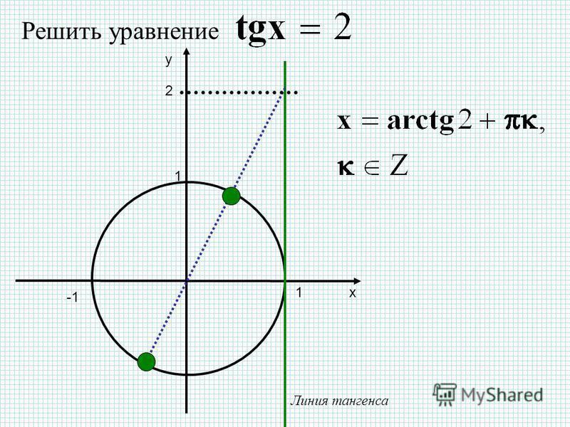 х y 1 Линия тангенса 1 2 Решить уравнение
