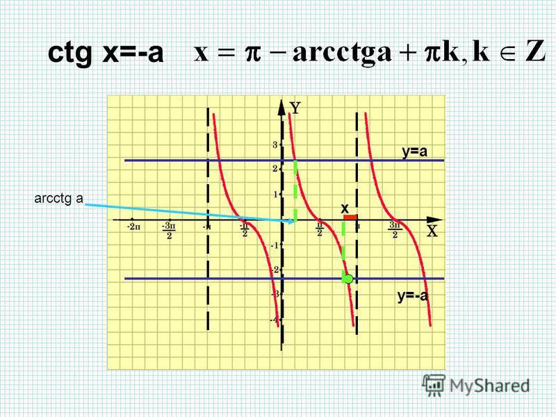 y=-a ctg x=-a x y=a arcctg a