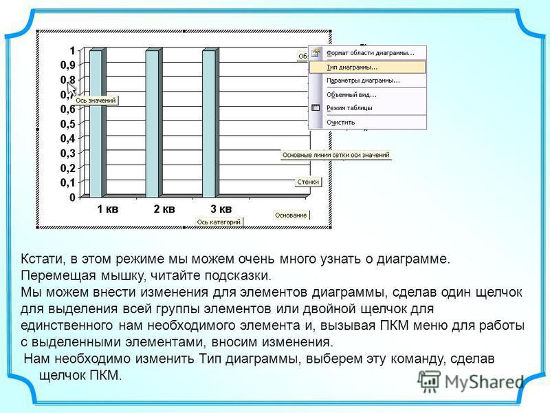 Кстати, в этом режиме мы можем очень много узнать о диаграмме. Перемещая мышку, читайте подсказки. Мы можем внести изменения для элементов диаграммы, сделав один щелчок для выделения всей группы элементов или двойной щелчок для единственного нам необ