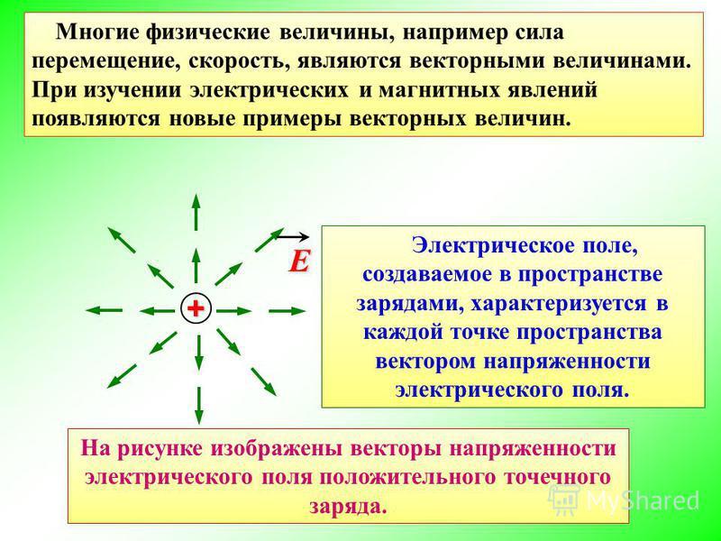Многие физические величины, например сила перемещение, скорость, являются векторными величинами. При изучении электрических и магнитных явлений появляются новые примеры векторных величин. + E Электрическое поле, создаваемое в пространстве зарядами, х
